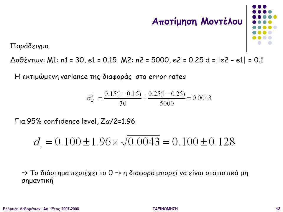Εξόρυξη Δεδομένων: Ακ. Έτος 2007-2008ΤΑΞΙΝΟΜΗΣΗ42 => Το διάστημα περιέχει το 0 => η διαφορά μπορεί να είναι στατιστικά μη σημαντική Αποτίμηση Μοντέλου