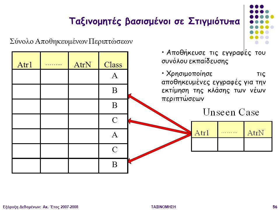 Εξόρυξη Δεδομένων: Ακ. Έτος 2007-2008ΤΑΞΙΝΟΜΗΣΗ56 Αποθήκευσε τις εγγραφές του συνόλου εκπαίδευσης Χρησιμοποίησε τις αποθηκευμένες εγγραφές για την εκτ