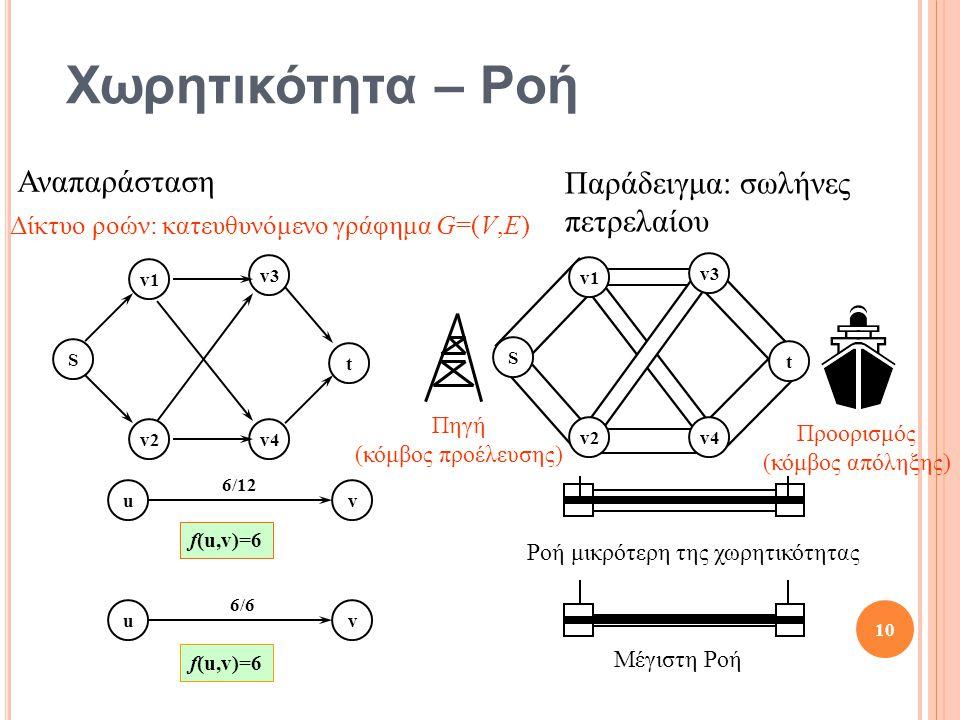 Χωρητικότητα – Ροή uv 6/12 uv 6/6 f(u,v)=6 Ροή μικρότερη της χωρητικότητας Μέγιστη Ροή 10 Παράδειγμα: σωλήνες πετρελαίου S t v1 v2 v3 v4 S t v1 v2 v3 v4 Πηγή (κόμβος προέλευσης) Προορισμός (κόμβος απόληξης) Αναπαράσταση Δίκτυο ροών: κατευθυνόμενο γράφημα G=(V,E)