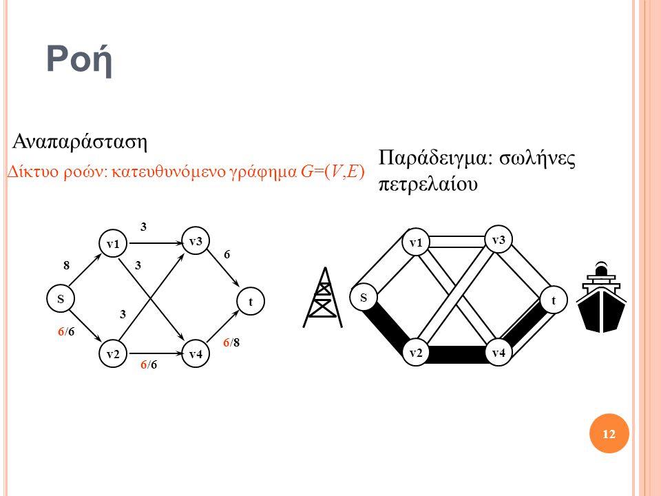 Ροή S t v1 v2 v3 v4 S t v1 v2 v3 v4 8 3 6 6/8 6/6 3 3 12 Παράδειγμα: σωλήνες πετρελαίου Αναπαράσταση Δίκτυο ροών: κατευθυνόμενο γράφημα G=(V,E)