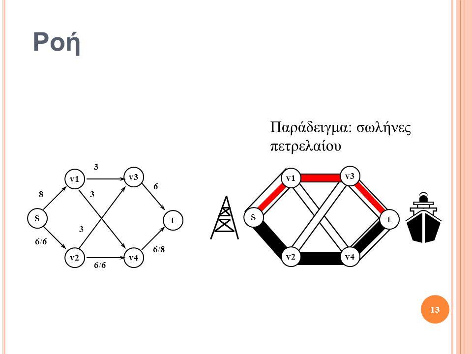 Ροή S t v1 v2v4 v3 S t v1 v2 v3 v4 8 3 6 6/8 6/6 3 3 13 Παράδειγμα: σωλήνες πετρελαίου
