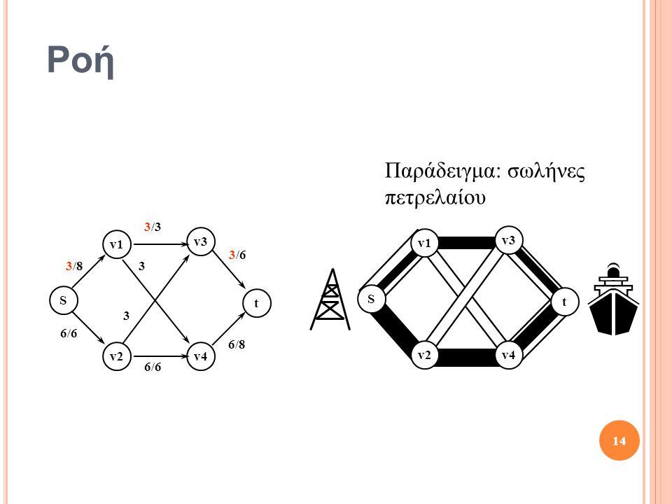 Ροή S t v1 v2v4 v3 S t v1 v2 v3 v4 3/8 3/3 3/6 6/8 6/6 3 3 14 Παράδειγμα: σωλήνες πετρελαίου
