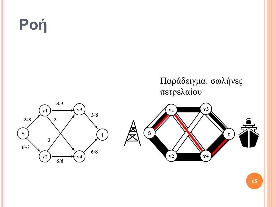 Ροή S t v1 v2v4 v3 S t v1 v2 v3 v4 3/8 3/3 3/6 6/8 6/6 3 3 15 Παράδειγμα: σωλήνες πετρελαίου