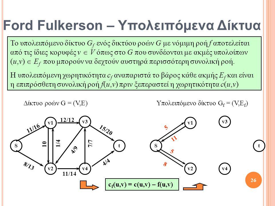 Ford Fulkerson – Υπολειπόμενα Δίκτυα St v1 v2 v3 v4 10 8/13 12/12 11/16 1/4 4/4 11/14 15/20 7/7 4/9 Το υπολειπόμενο δίκτυο G f ενός δικτύου ροών G με νόμιμη ροή f αποτελείται από τις ίδιες κορυφές v  V όπως στο G που συνδέονται με ακμές υπολοίπων (u,v)  E f που μπορούν να δεχτούν αυστηρά περισσότερη συνολική ροή.