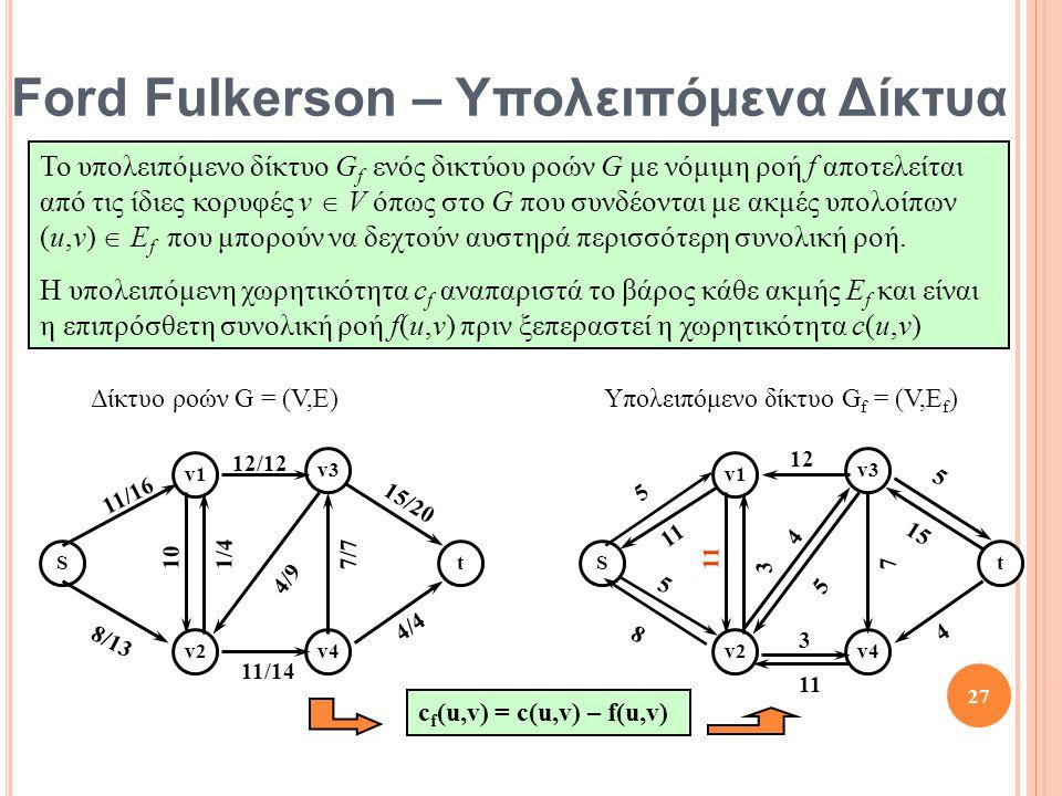 St v1 v2 v3 v4 10 8/13 12/12 11/16 1/4 4/4 11/14 15/20 7/7 4/9 c f (u,v) = c(u,v) – f(u,v) St v1 v2 v3 v4 11 8 12 5 3 4 3 5 7 5 11 5 15 4 27 Το υπολει