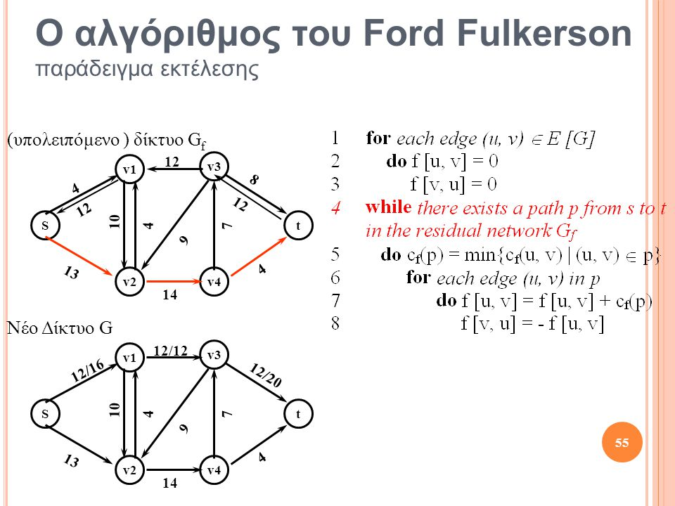 St v1 v2 v3 v4 10 13 12 4 4 4 14 8 7 9 St v1 v2 v3 v4 10 13 12/12 12/16 4 4 14 12/20 7 9 12 55 Ο αλγόριθμος του Ford Fulkerson παράδειγμα εκτέλεσης Νέο Δίκτυο G (υπολειπόμενο ) δίκτυο G f