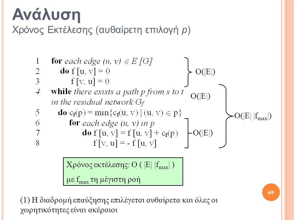 Ανάλυση Χρόνος Εκτέλεσης (αυθαίρετη επιλογή p) O(|E|) O(|E| |f max |) Χρόνος εκτέλεσης: O ( |E| |f max | ) με f max τη μέγιστη ροή (1) Η διαδρομή επαύ