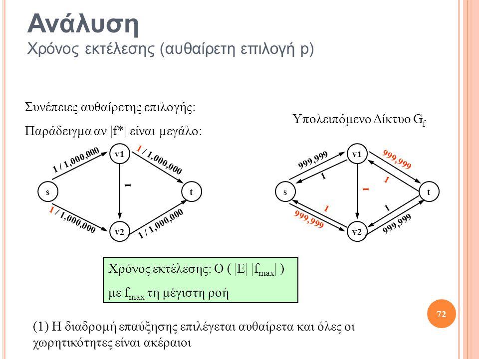 t v2 v1 s 1 / 1,000,000 1 t v2 v1 s 999,999 1 1 1 1 1 72 Ανάλυση Χρόνος εκτέλεσης (αυθαίρετη επιλογή p) Χρόνος εκτέλεσης: O ( |E| |f max | ) με f max τη μέγιστη ροή Υπολειπόμενο Δίκτυο G f Συνέπειες αυθαίρετης επιλογής: Παράδειγμα αν |f*| είναι μεγάλο: (1) Η διαδρομή επαύξησης επιλέγεται αυθαίρετα και όλες οι χωρητικότητες είναι ακέραιοι