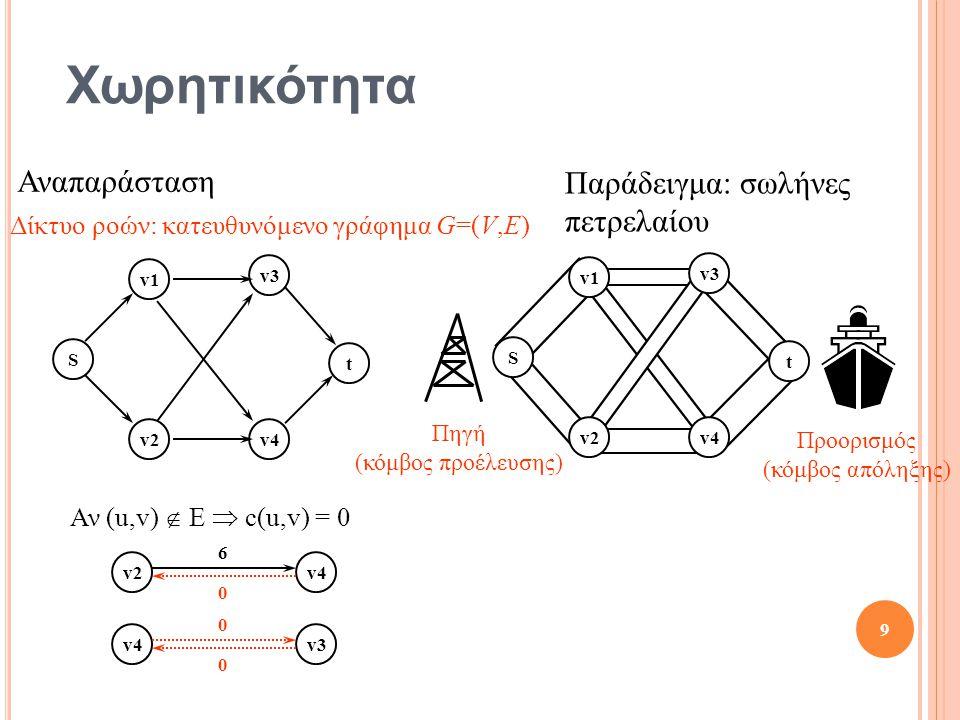 Χωρητικότητα v4 v2 v3 v4 Αν (u,v)  E  c(u,v) = 0 0 0 0 6 9 Παράδειγμα: σωλήνες πετρελαίου S t v1 v2 v3 v4 S t v1 v2 v3 v4 Πηγή (κόμβος προέλευσης) Προορισμός (κόμβος απόληξης) Αναπαράσταση Δίκτυο ροών: κατευθυνόμενο γράφημα G=(V,E)