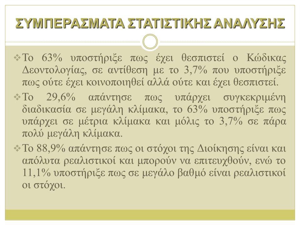 ΣΥΜΠΕΡΑΣΜΑΤΑ ΣΤΑΤΙΣΤΙΚΗΣ ΑΝΑΛΥΣΗΣ  Το 63% υποστήριξε πως έχει θεσπιστεί ο Κώδικας Δεοντολογίας, σε αντίθεση με το 3,7% που υποστήριξε πως ούτε έχει κ