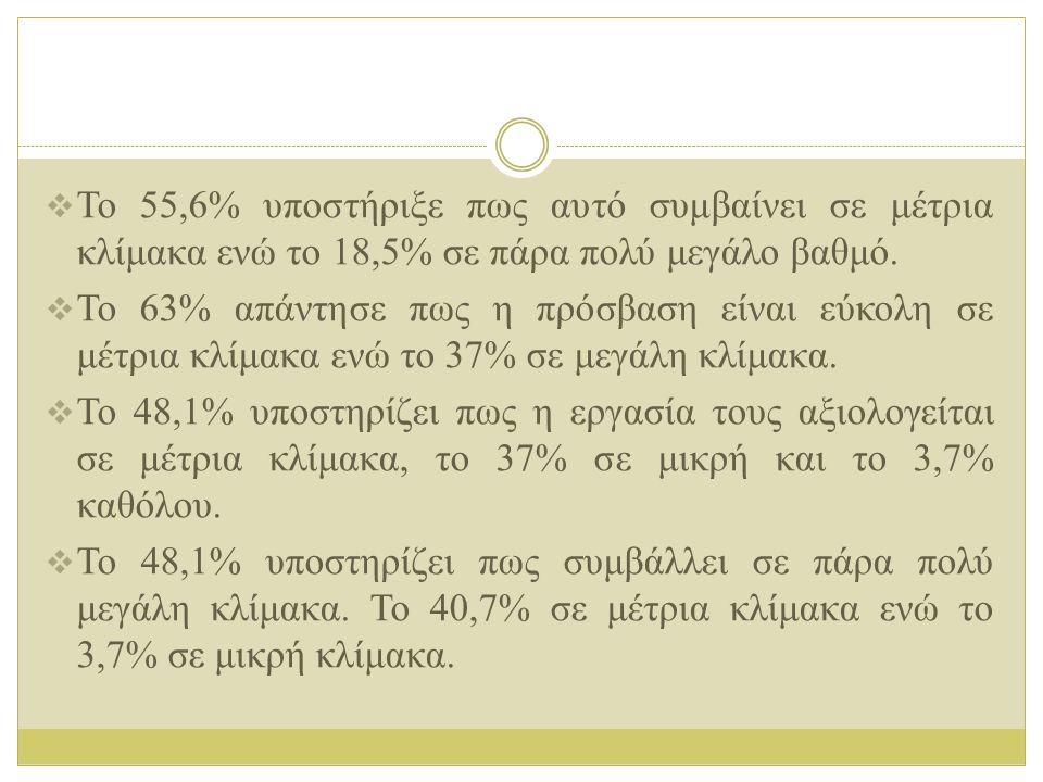  Το 55,6% υποστήριξε πως αυτό συμβαίνει σε μέτρια κλίμακα ενώ το 18,5% σε πάρα πολύ μεγάλο βαθμό.  Το 63% απάντησε πως η πρόσβαση είναι εύκολη σε μέ