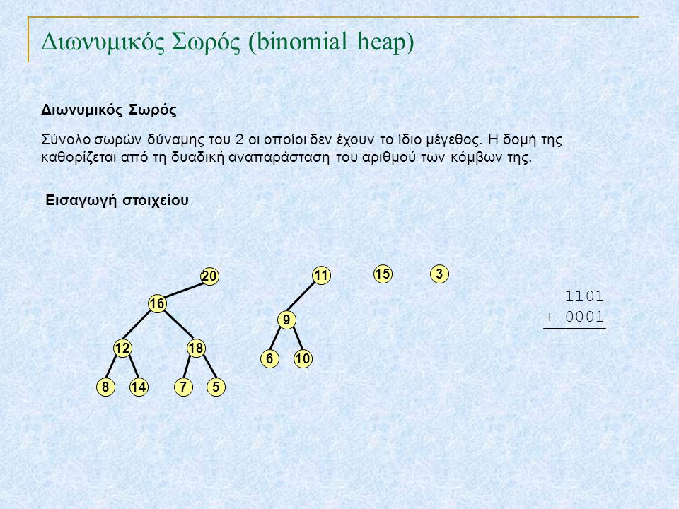 TexPoint fonts used in EMF. Read the TexPoint manual before you delete this box.: AA A A A Διωνυμικός Σωρός (binomial heap) Σύνολο σωρών δύναμης του 2