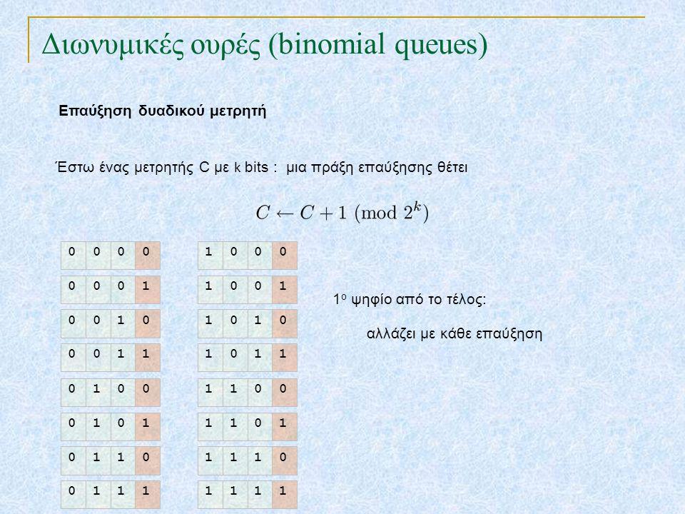 Διωνυμικές ουρές (binomial queues) Έστω ένας μετρητής C με k bits : μια πράξη επαύξησης θέτει 0000 0001 0010 0011 0100 0101 0110 0111 1000 1001 1010 1011 1100 1101 1110 1111 1 ο ψηφίο από το τέλος: αλλάζει με κάθε επαύξηση Επαύξηση δυαδικού μετρητή