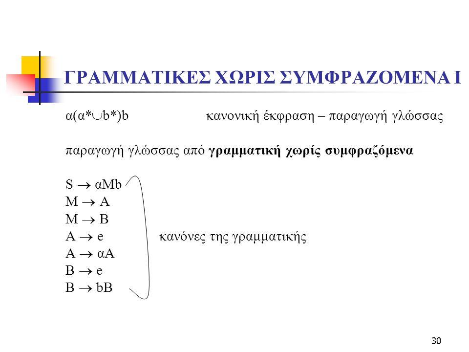 30 ΓΡΑΜΜΑΤΙΚΕΣ ΧΩΡΙΣ ΣΥΜΦΡΑΖΟΜΕΝΑ I α(α*  b*)bκανονική έκφραση – παραγωγή γλώσσας παραγωγή γλώσσας από γραμματική χωρίς συμφραζόμενα S  αΜb M  A M