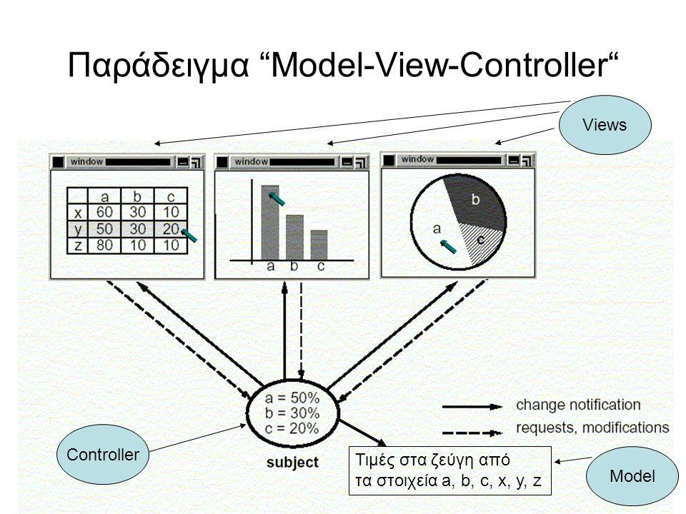 Παράδειγμα Model-View-Controller Controller Views Τιμές στα ζεύγη από τα στοιχεία a, b, c, x, y, z Model