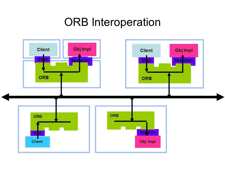 ORB Interoperation Stub Client Obj Impl Skeleton ORB Stub Client Skeleton ORB Obj Impl Stub Client ORB Skeleton ORB Obj Impl