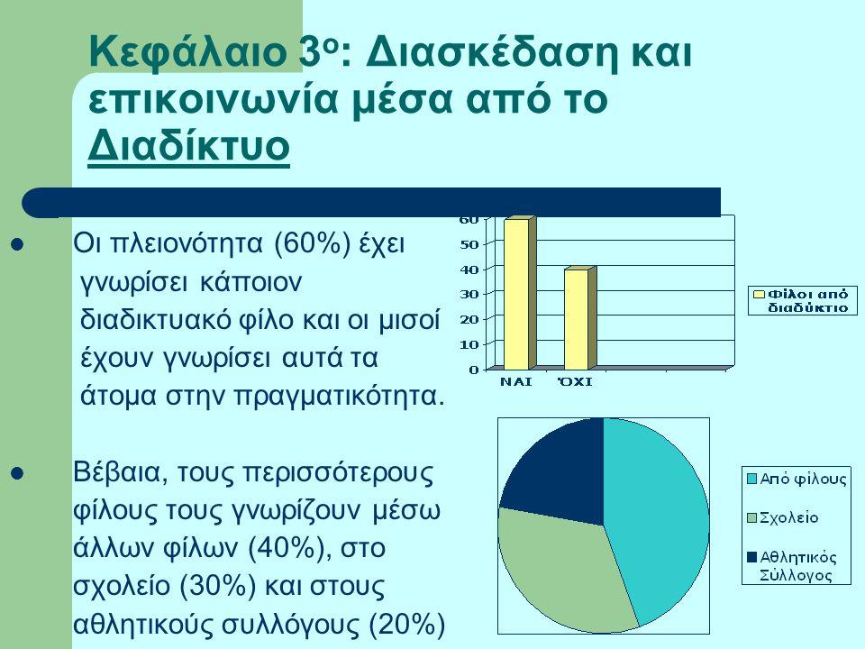 Κεφάλαιο 3 ο : Διασκέδαση και επικοινωνία μέσα από το Διαδίκτυο Οι πλειονότητα (60%) έχει γνωρίσει κάποιον διαδικτυακό φίλο και οι μισοί έχουν γνωρίσε