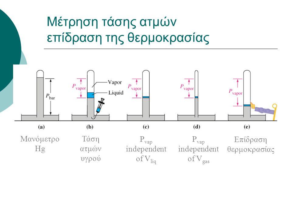 Μέτρηση τάσης ατμών επίδραση της θερμοκρασίας Μανόμετρο Hg Τάση ατμών υγρού P vap independent of V liq P vap independent of V gas Επίδραση θερμοκρασία