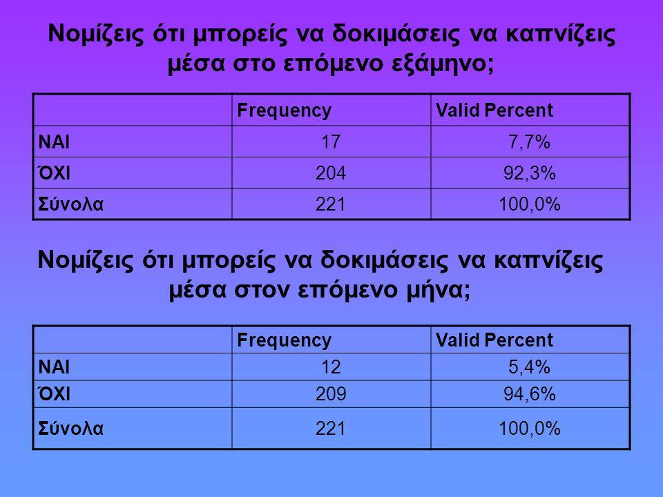 Νομίζεις ότι μπορείς να δοκιμάσεις να καπνίζεις μέσα στο επόμενο εξάμηνο; FrequencyValid Percent ΝΑΙ177,7% ΌΧΙ20492,3% Σύνολα221100,0% Νομίζεις ότι μπορείς να δοκιμάσεις να καπνίζεις μέσα στον επόμενο μήνα; FrequencyValid Percent ΝΑΙ12125,4% ΌΧΙ20994,6%94,6% Σύνολα221100,0%