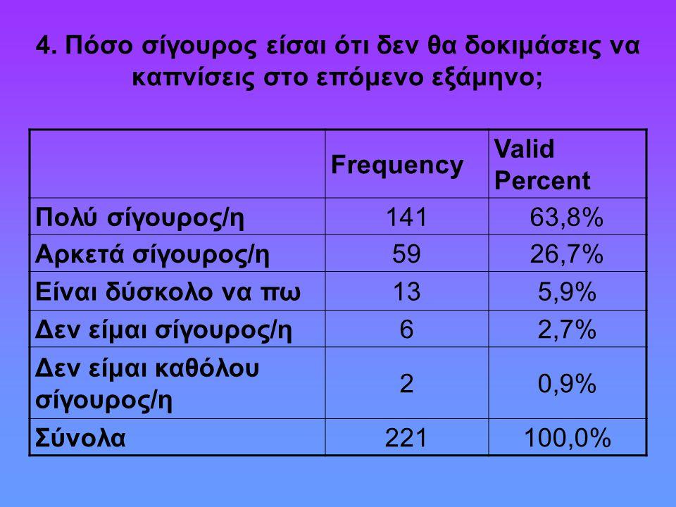 4. Πόσο σίγουρος είσαι ότι δεν θα δοκιμάσεις να καπνίσεις στο επόμενο εξάμηνο; Frequency Valid Percent Πολύ σίγουρος/η14163,8% Αρκετά σίγουρος/η5926,7