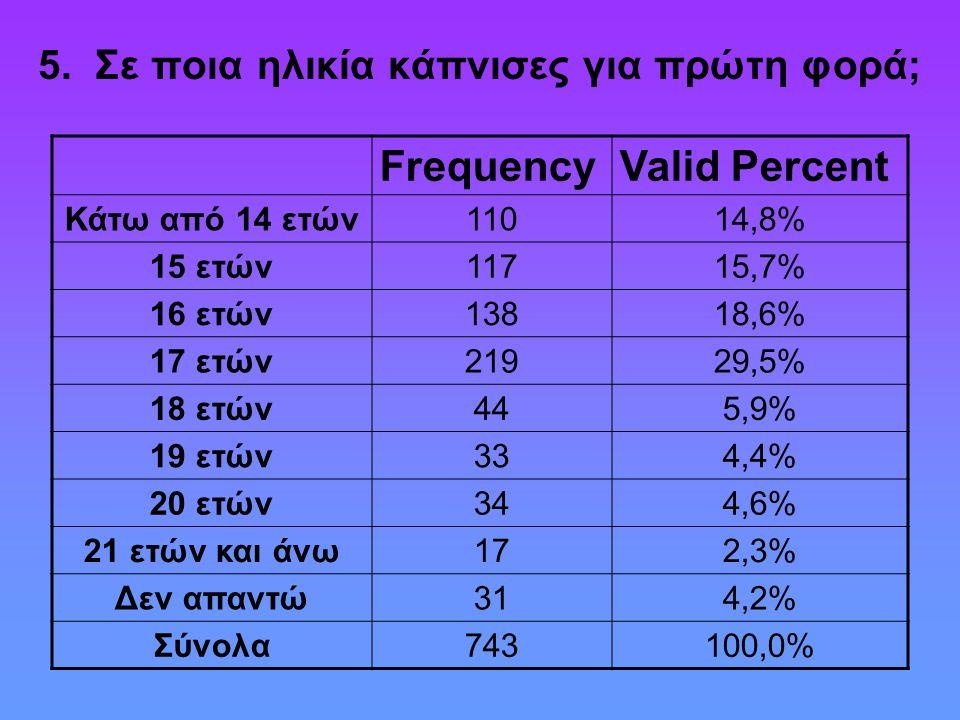 5. Σε ποια ηλικία κάπνισες για πρώτη φορά; FrequencyValid Percent Κάτω από 14 ετών11014,8% 15 ετών11715,7% 16 ετών13818,6% 17 ετών21929,5% 18 ετών445,