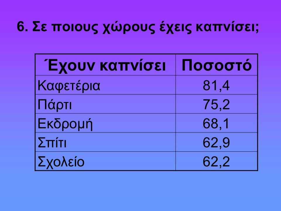 6. Σε ποιους χώρους έχεις καπνίσει; Έχουν καπνίσειΠοσοστό Καφετέρια81,4 Πάρτι75,2 Εκδρομή68,1 Σπίτι62,9 Σχολείο62,2