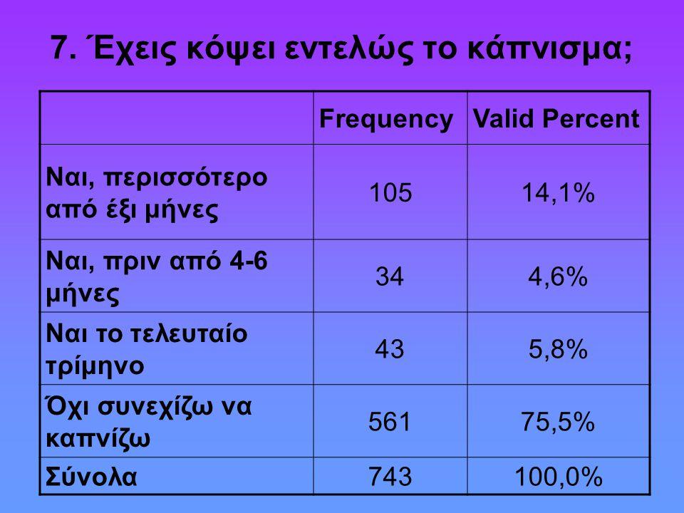 7. Έχεις κόψει εντελώς το κάπνισμα; FrequencyValid Percent Ναι, περισσότερο από έξι μήνες 10514,1% Ναι, πριν από 4-6 μήνες 344,6% Ναι το τελευταίο τρί