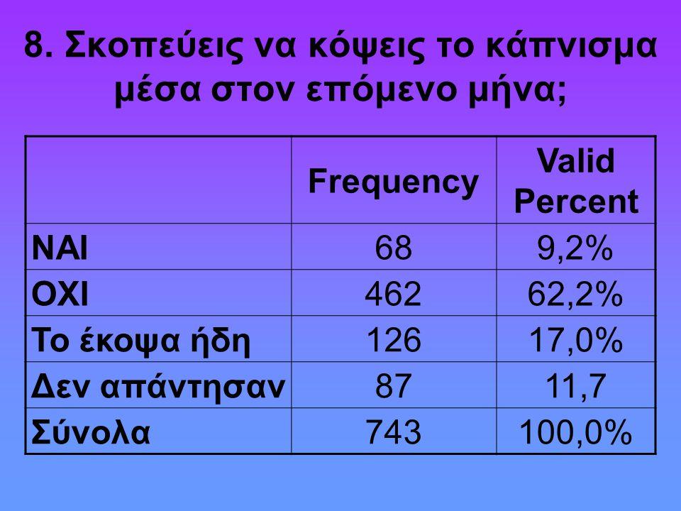 8. Σκοπεύεις να κόψεις το κάπνισμα μέσα στον επόμενο μήνα; Frequency Valid Percent ΝΑΙ689,2% ΟΧΙ46262,2% Το έκοψα ήδη12617,0% Δεν απάντησαν8711,7 Σύνο