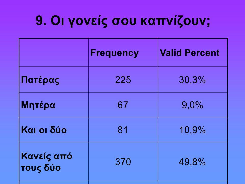 9. Οι γονείς σου καπνίζουν; FrequencyValid Percent Πατέρας22530,3% Μητέρα679,0% Και οι δύο8110,9% Κανείς από τους δύο 37049,8% Σύνολα743100,0%