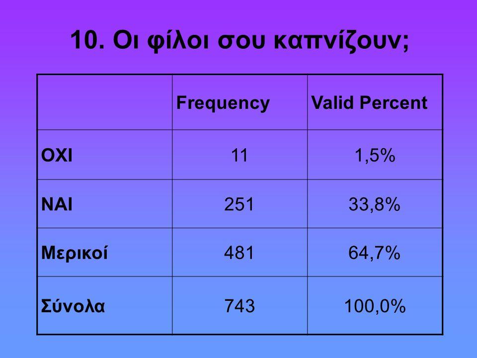 10. Οι φίλοι σου καπνίζουν; FrequencyValid Percent ΟΧΙ111,5% ΝΑΙ25133,8% Μερικοί48164,7% Σύνολα743100,0%