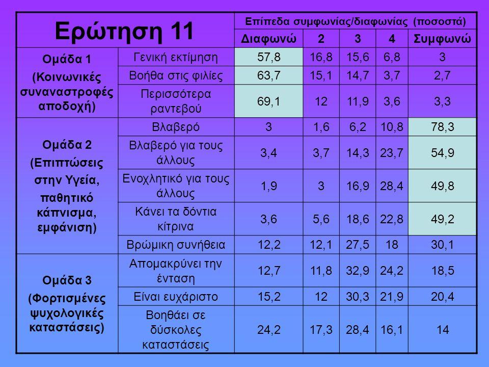 Ερώτηση 11 Επίπεδα συμφωνίας/διαφωνίας (ποσοστά) Διαφωνώ234Συμφωνώ Ομάδα 1 (Κοινωνικές συναναστροφές αποδοχή) Γενική εκτίμηση57,816,815,66,83 Βοήθα στις φιλίες63,715,114,73,72,7 Περισσότερα ραντεβού 69,11211,93,63,3 Ομάδα 2 (Επιπτώσεις στην Υγεία, παθητικό κάπνισμα, εμφάνιση) Βλαβερό31,66,210,878,3 Βλαβερό για τους άλλους 3,43,714,323,754,9 Ενοχλητικό για τους άλλους 1,9316,928,449,8 Κάνει τα δόντια κίτρινα 3,65,618,622,849,2 Βρώμικη συνήθεια12,212,127,51830,1 Ομάδα 3 (Φορτισμένες ψυχολογικές καταστάσεις) Απομακρύνει την ένταση 12,711,832,924,218,5 Είναι ευχάριστο15,21230,321,920,4 Βοηθάει σε δύσκολες καταστάσεις 24,217,328,416,114