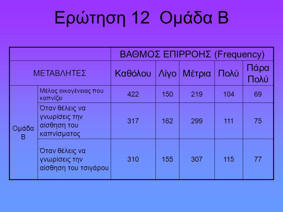 Ερώτηση 12 Ομάδα Β ΒΑΘΜΟΣ ΕΠΙΡΡΟΗΣ (Frequency) ΜΕΤΑΒΛΗΤΕΣ ΚαθόλουΛίγοΜέτριαΠολύ Πάρα Πολύ Ομάδα Β Μέλος οικογένειας που καπνίζει 42215021910469 Όταν θέλεις να γνωρίσεις την αίσθηση του καπνίσματος 31716229911175 Όταν θέλεις να γνωρίσεις την αίσθηση του τσιγάρου 31015530711577
