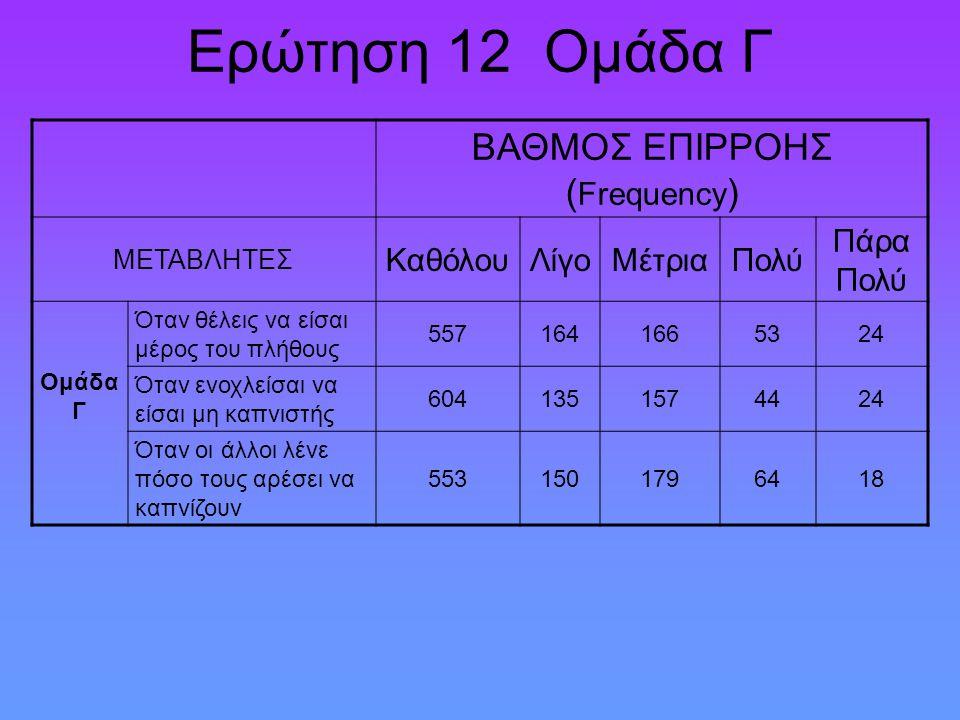 Ερώτηση 12 Ομάδα Γ ΒΑΘΜΟΣ ΕΠΙΡΡΟΗΣ ( Frequency ) ΜΕΤΑΒΛΗΤΕΣ ΚαθόλουΛίγοΜέτριαΠολύ Πάρα Πολύ Ομάδα Γ Όταν θέλεις να είσαι μέρος του πλήθους 55716416653