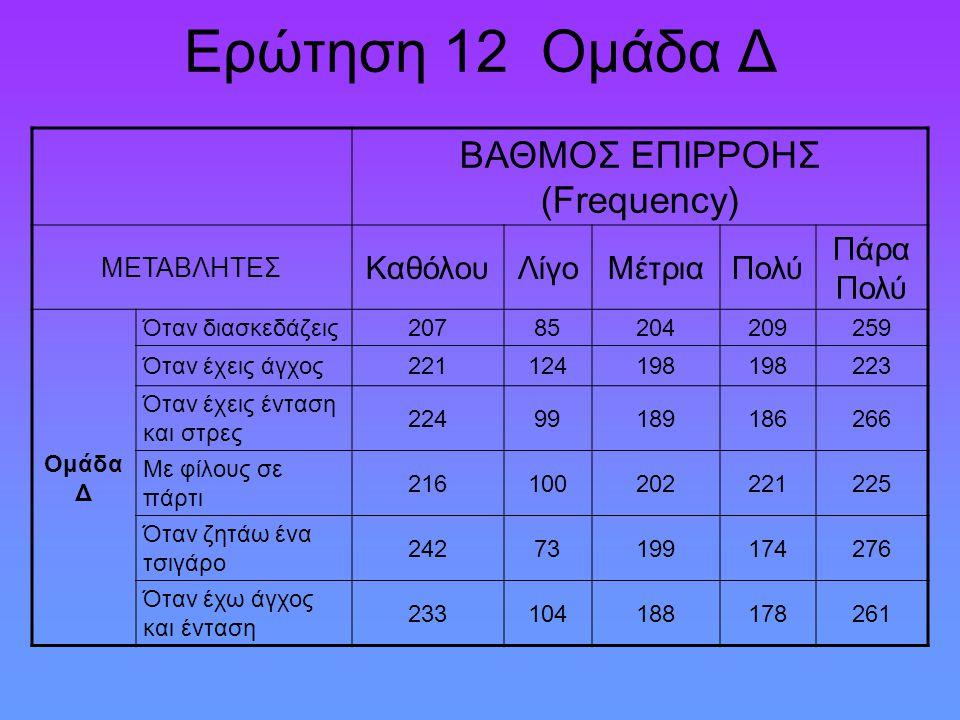 Ερώτηση 12 Ομάδα Δ ΒΑΘΜΟΣ ΕΠΙΡΡΟΗΣ (Frequency) ΜΕΤΑΒΛΗΤΕΣ ΚαθόλουΛίγοΜέτριαΠολύ Πάρα Πολύ Ομάδα Δ Όταν διασκεδάζεις20785204209259 Όταν έχεις άγχος2211