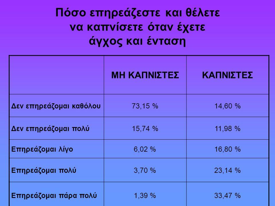 Πόσο επηρεάζεστε και θέλετε να καπνίσετε όταν έχετε άγχος και ένταση ΜΗ ΚΑΠΝΙΣΤΕΣΚΑΠΝΙΣΤΕΣ Δεν επηρεάζομαι καθόλου73,15 %14,60 % Δεν επηρεάζομαι πολύ1