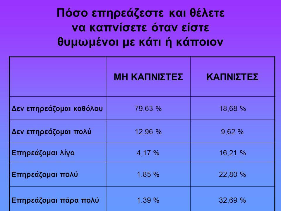 Πόσο επηρεάζεστε και θέλετε να καπνίσετε όταν είστε θυμωμένοι με κάτι ή κάποιον ΜΗ ΚΑΠΝΙΣΤΕΣΚΑΠΝΙΣΤΕΣ Δεν επηρεάζομαι καθόλου79,63 %18,68 % Δεν επηρεά