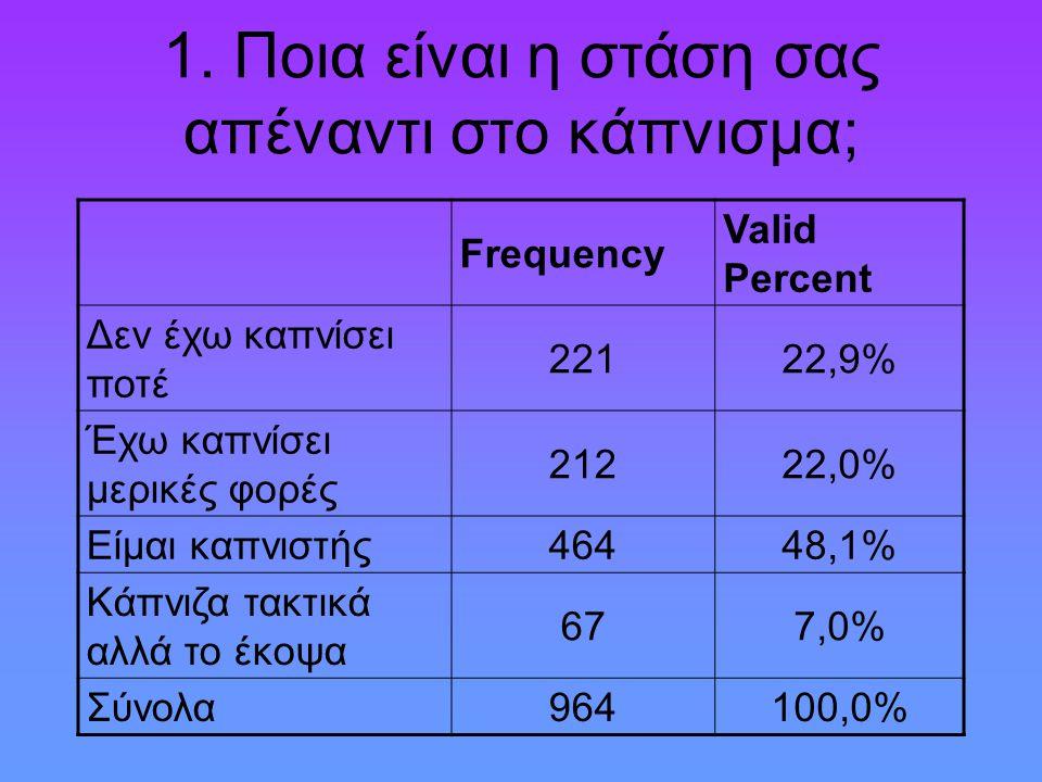 1. Ποια είναι η στάση σας απέναντι στο κάπνισμα; Frequency Valid Percent Δεν έχω καπνίσει ποτέ 22122,9% Έχω καπνίσει μερικές φορές 21222,0% Είμαι καπν