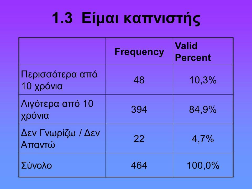 1.3 Είμαι καπνιστής Frequency Valid Percent Περισσότερα από 10 χρόνια 4810,3% Λιγότερα από 10 χρόνια 39484,9% Δεν Γνωρίζω / Δεν Απαντώ 224,7% Σύνολο46