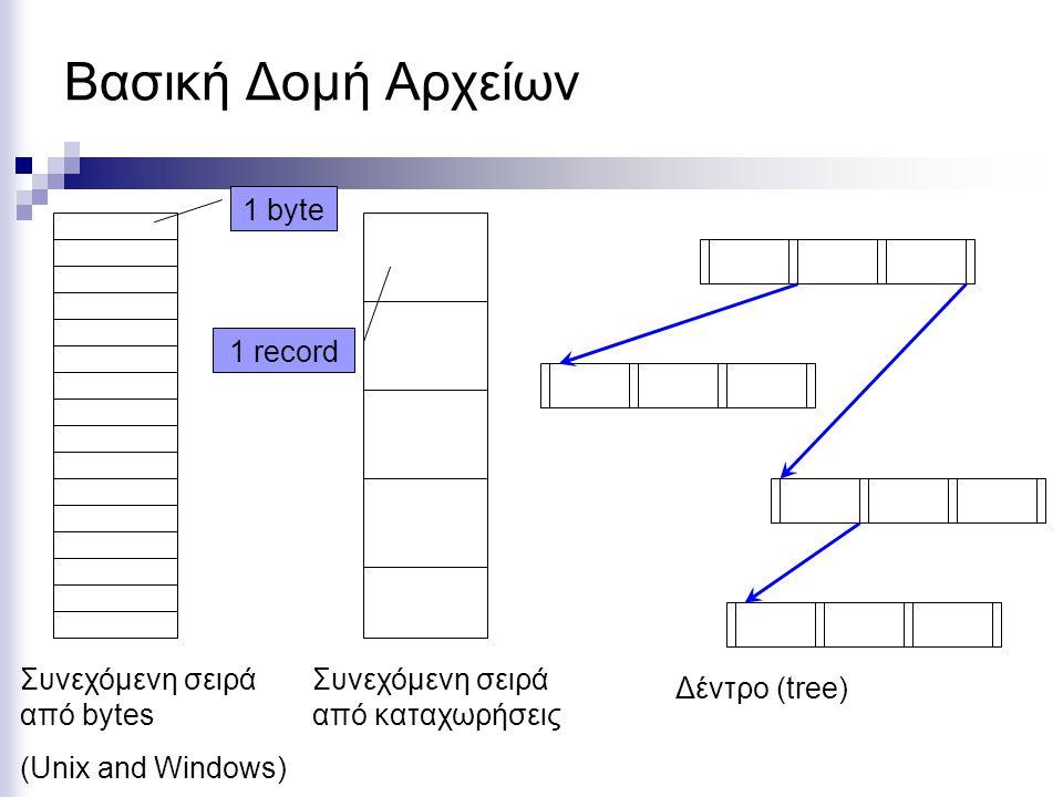 Βασική Δομή Αρχείων Συνεχόμενη σειρά από bytes (Unix and Windows) Συνεχόμενη σειρά από καταχωρήσεις 1 byte 1 record Δέντρο (tree)