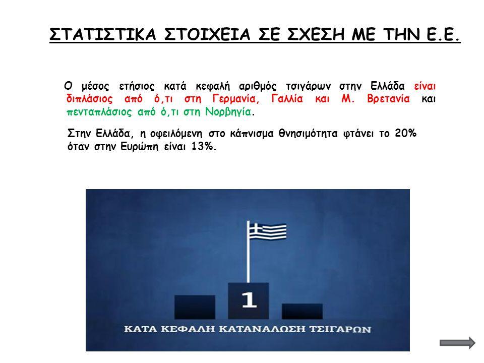 Ο μέσος ετήσιος κατά κεφαλή αριθμός τσιγάρων στην Ελλάδα είναι διπλάσιος από ό,τι στη Γερμανία, Γαλλία και Μ. Βρετανία και πενταπλάσιος από ό,τι στη Ν