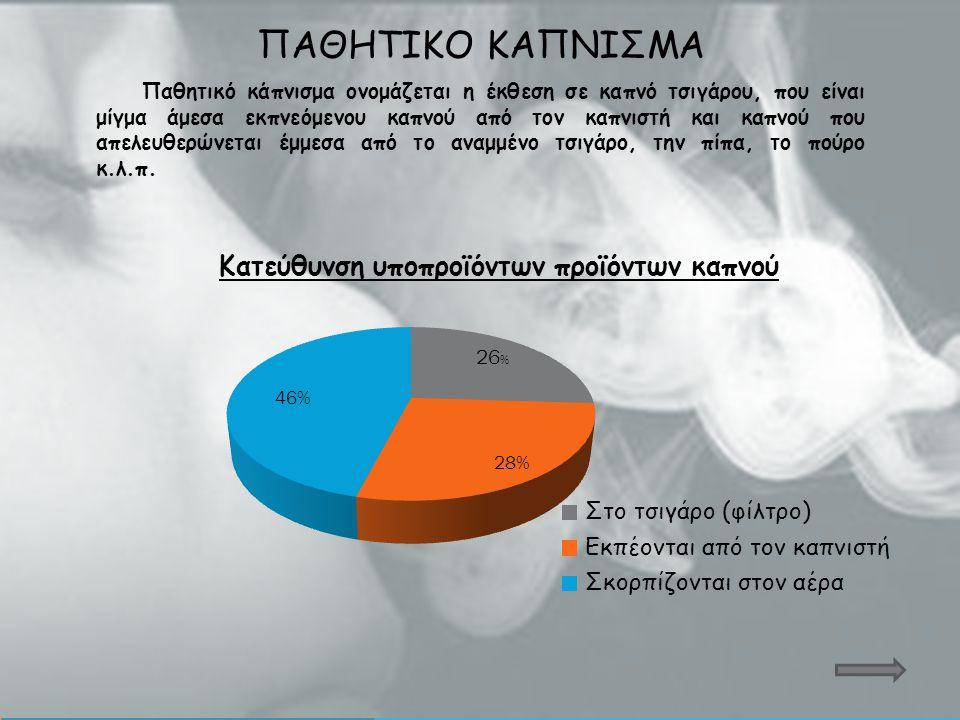 ΠΑΘΗΤΙΚΟ ΚΑΠΝΙΣΜΑ Παθητικό κάπνισμα ονομάζεται η έκθεση σε καπνό τσιγάρου, που είναι μίγμα άμεσα εκπνεόμενου καπνού από τον καπνιστή και καπνού που απ