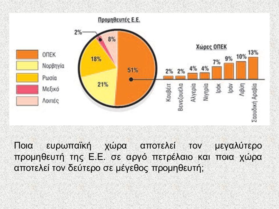 Κατανάλωση ενέργειας Ποια ευρωπαϊκή χώρα αποτελεί τον μεγαλύτερο προμηθευτή της Ε.Ε. σε αργό πετρέλαιο και ποια χώρα αποτελεί τον δεύτερο σε μέγεθος π