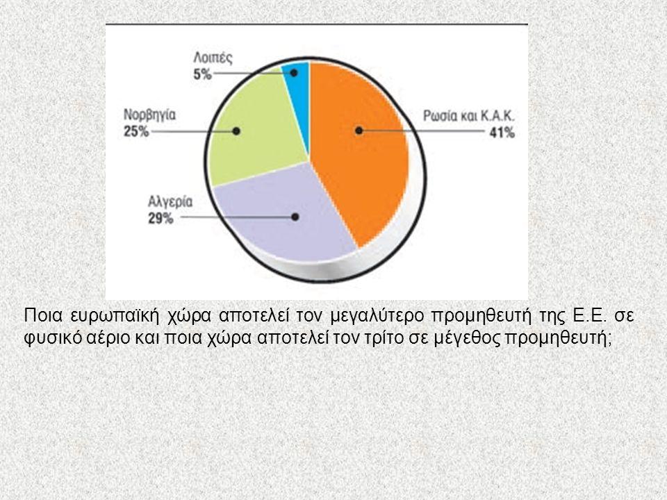 Κατανάλωση ενέργειας Ποια ευρωπαϊκή χώρα αποτελεί τον μεγαλύτερο προμηθευτή της Ε.Ε. σε φυσικό αέριο και ποια χώρα αποτελεί τον τρίτο σε μέγεθος προμη