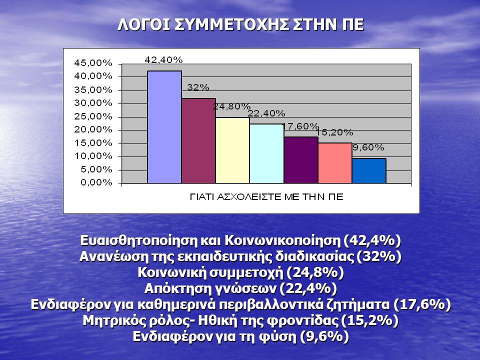 ΛΟΓΟΙ ΣΥΜΜΕΤΟΧΗΣ ΣΤΗΝ ΠΕ Ευαισθητοποίηση και Κοινωνικοποίηση (42,4%) Ανανέωση της εκπαιδευτικής διαδικασίας (32%) Κοινωνική συμμετοχή (24,8%) Απόκτηση γνώσεων (22,4%) Ενδιαφέρον για καθημερινά περιβαλλοντικά ζητήματα (17,6%) Μητρικός ρόλος- Ηθική της φροντίδας (15,2%) Ενδιαφέρον για τη φύση (9,6%)