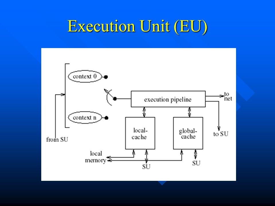 Execution Unit (EU)