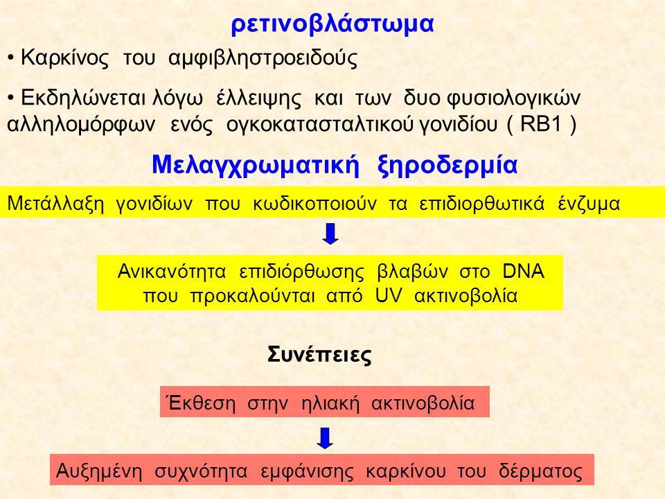 Καρκίνος είναι ο ανεξέλεγκτος πολλαπλασιασμός των κυττάρων, γεγονός που οφείλεται:  σε μετατροπή των πρωτοογκογονιδίων σε ογκογονίδια ε μη λειτουργία των ογκοκατασταλτικών γονιδίων ε αδρανοποίηση των μηχανισμών επιδιόρθωσης του DNA.