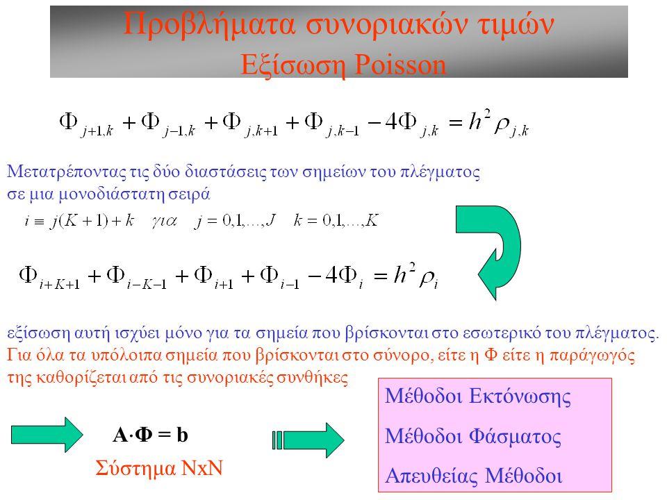 Προβλήματα συνοριακών τιμών Μέθοδοι Εκτόνωσης Ας υποθέσουμε ότι θέλουμε να λύσουμε την ελλειπτική εξίσωση Lu = ρ όπου L είναι ένας ελλειπτικός τελεστής και ρ οι πηγές.