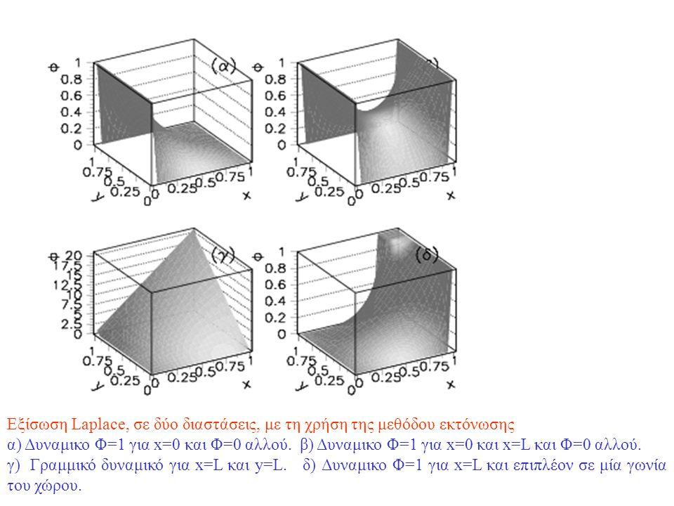 Εξίσωση Poisson, σε δύο διαστάσεις, με τη χρήση της μεθόδου εκτόνωσης α) Δυναμικο Φ=0 στο σύνορο και ομοιόμορφη κατανομή φορτίου β) Δυναμικο Φ=1 για x=Λ και x=L και Φ=0 αλλού και ομοιόμορφη κατανομή φορτίου.