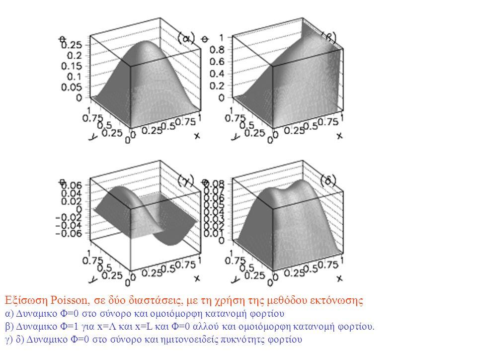 Προβλήματα συνοριακών τιμών Μέθοδοι Φάσματος Έμπνευση από αναλυτικές τεχνικές Λύση ως άπειρο άθροισμα συναρτήσεων βάσης Προσεγγιστική λύση της μορφής π.χ.