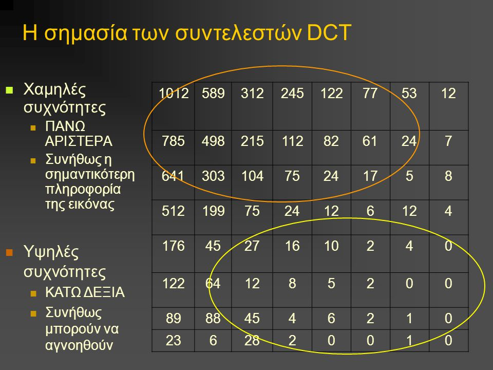 Η σημασία των συντελεστών DCT Χαμηλές συχνότητες ΠΑΝΩ ΑΡΙΣΤΕΡΑ Συνήθως η σημαντικότερη πληροφορία της εικόνας 1012589312245122775312 7854982151128261247 64130310475241758 5121997524126 4 17645271610240 122641285200 89884546210 2362820010 Υψηλές συχνότητες ΚΑΤΩ ΔΕΞΙΑ Συνήθως μπορούν να αγνοηθούν